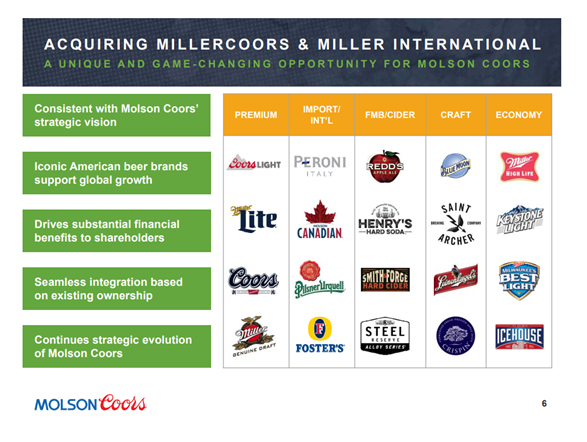 Molson Coors Brewing Co (TAP) Holder Fil LTD Cut Position