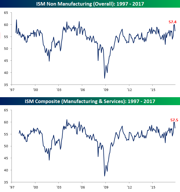 USA  non-manufacturing sector reports slower expansion in November