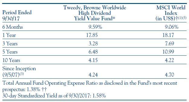 Tweedy, Browne Fund