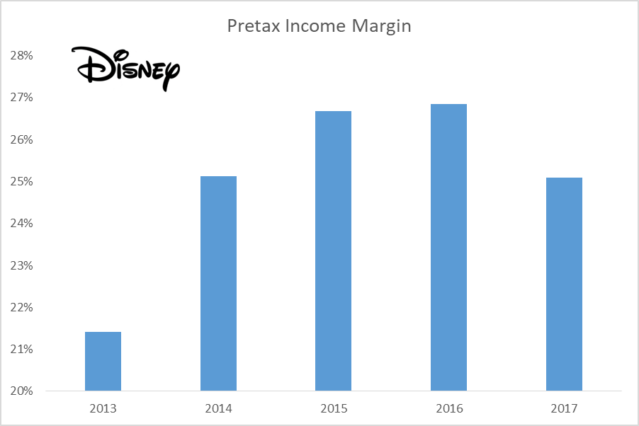 The Walt Disney Company (DIS)- Analysts Opinion Over Performance Valuation
