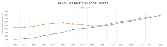 free dick rate