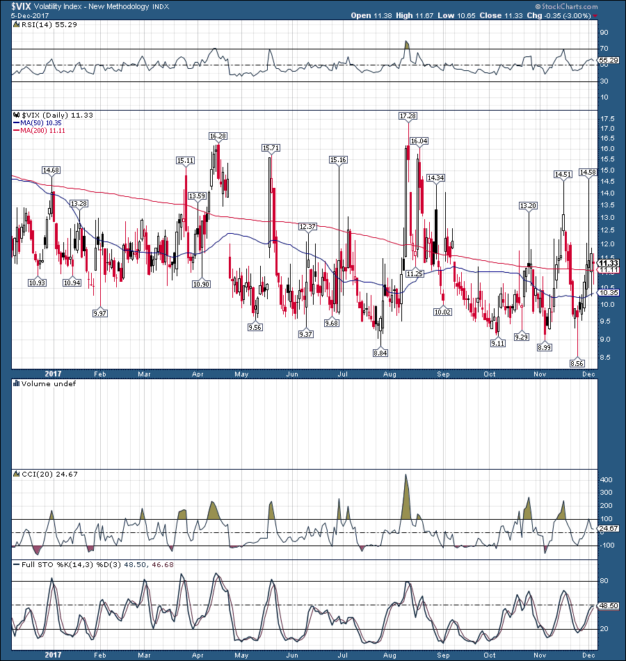 Vxx Stock Quote Vxx Vix Gearing Up To Surge  Ipath S&p 500 Vix Shortterm