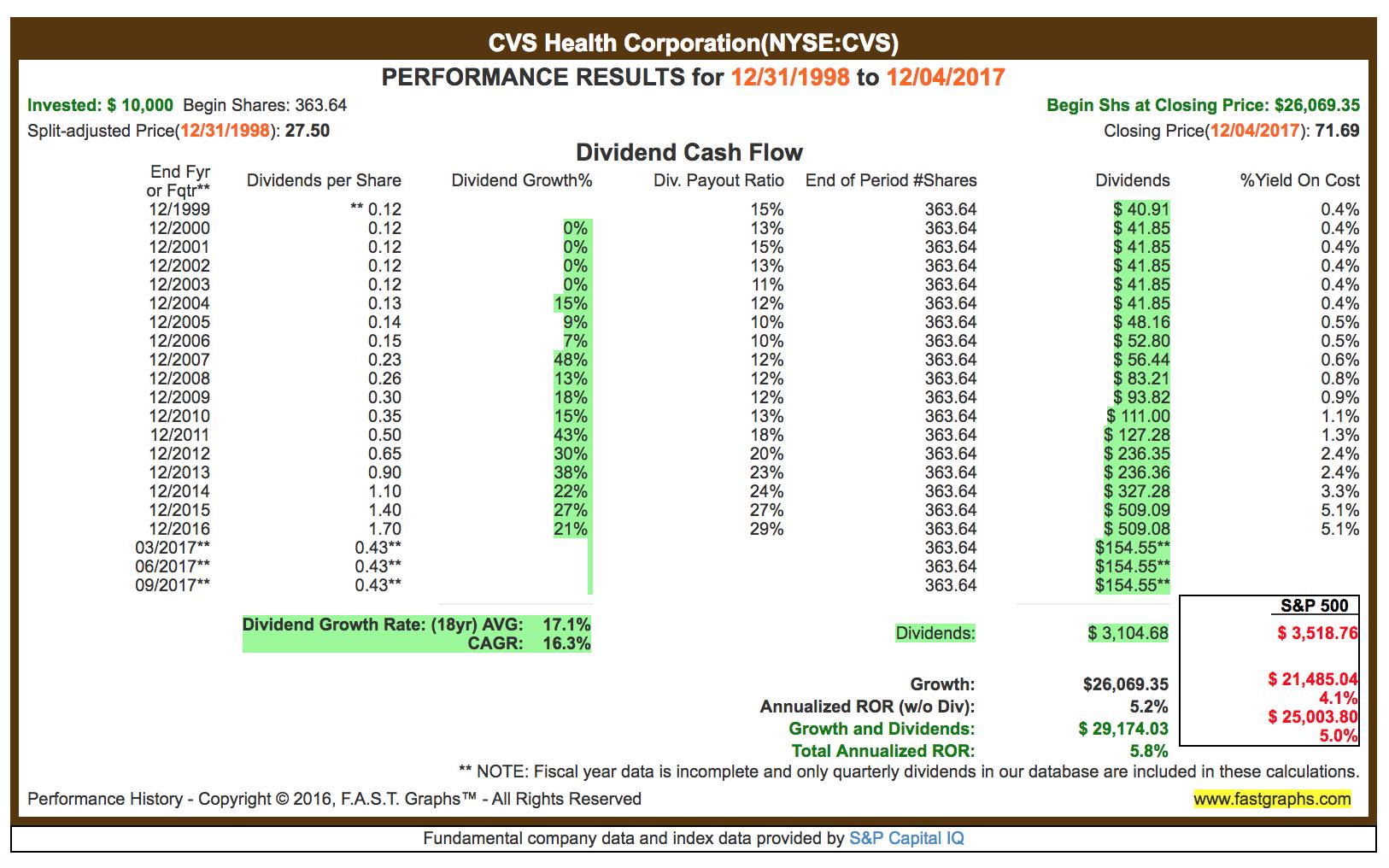 Cvs Stock Quotes Cvs Healthcare Is No Longer A Dividend Growth Company  Cvs Health