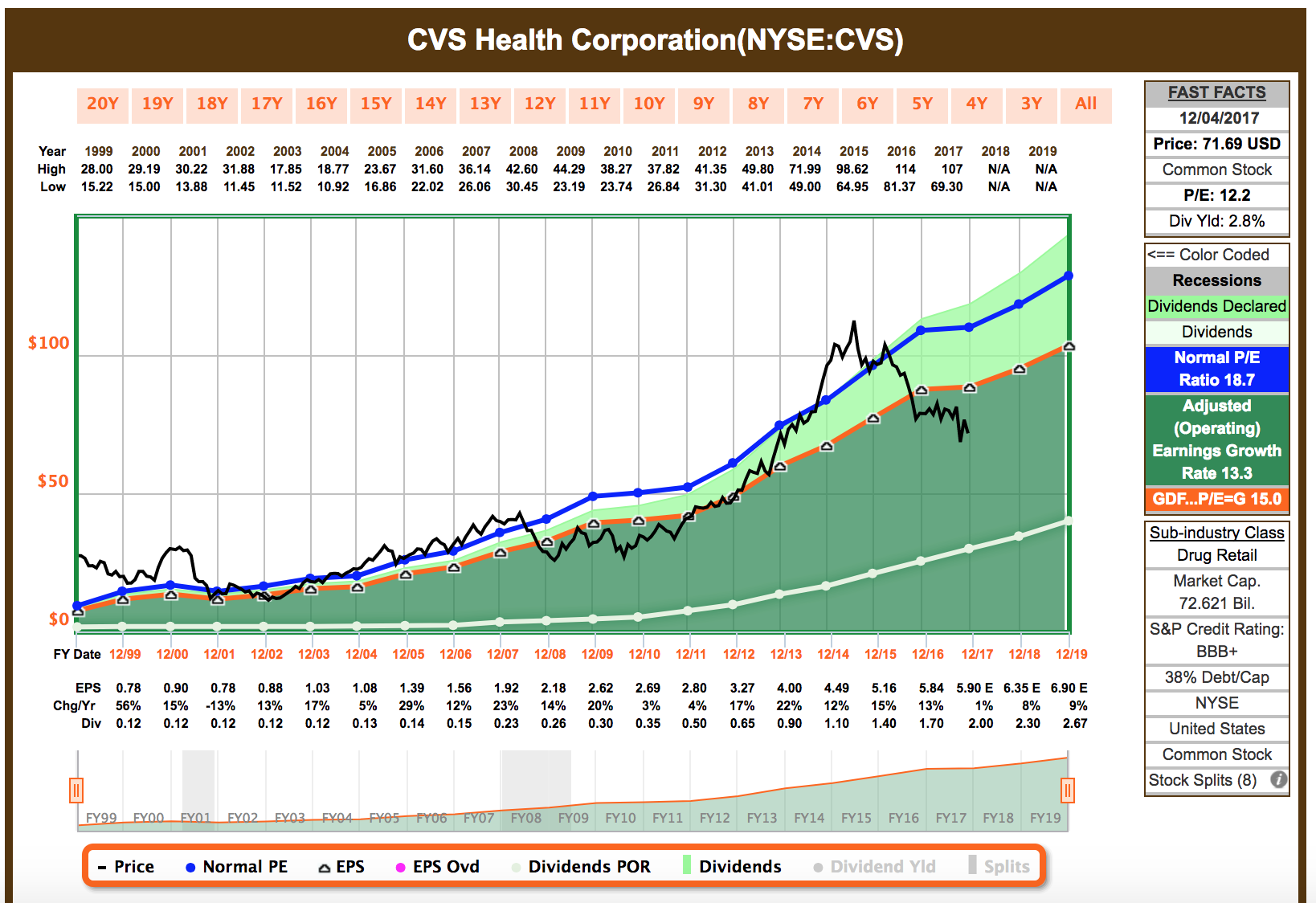 Cvs Healthcare Is No Longer A Dividend Growth Company Cvs Health