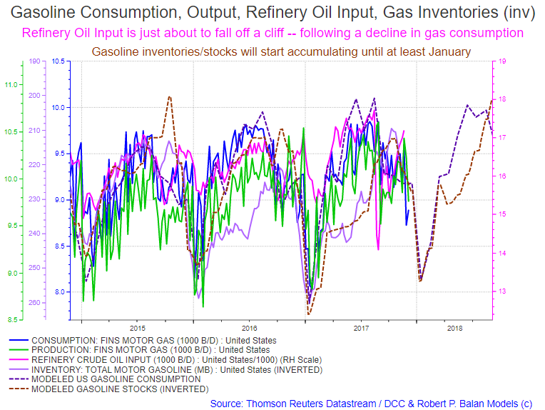 API Reports Massive Gasoline Inventories Build