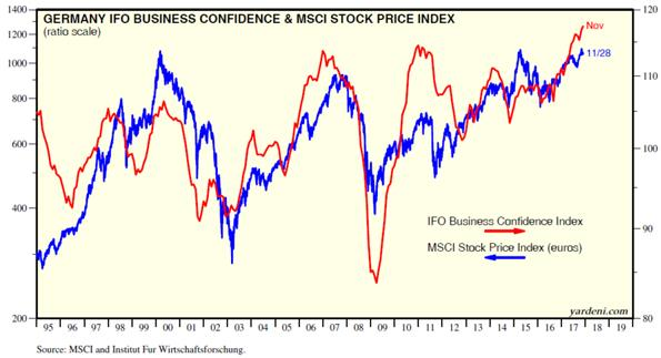 Germany Business Confidence and MSCI Stock Price Index Chart