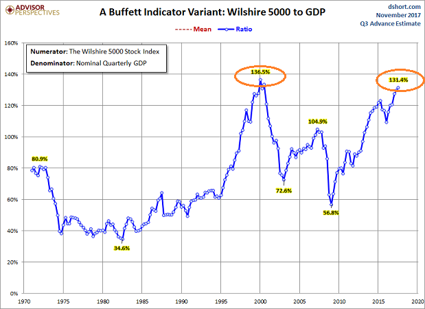 chart-1-market-cap-to-gdp-november