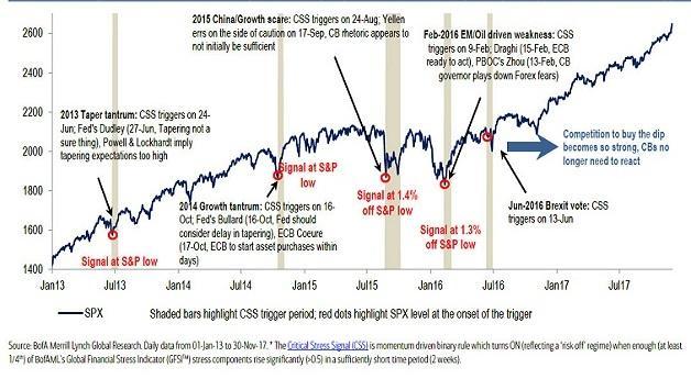 market-shock-bofa