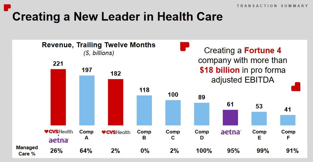 Cvs Undervalued But 67 Billion Aetna Deal Is A Hard Pill To