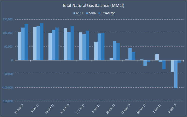 Why Inventory Data Could Let Down Natural Gas Prices