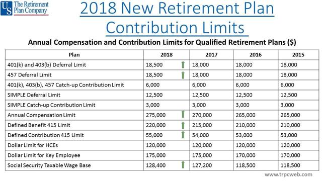 Retirement plan contribution new limits 2018