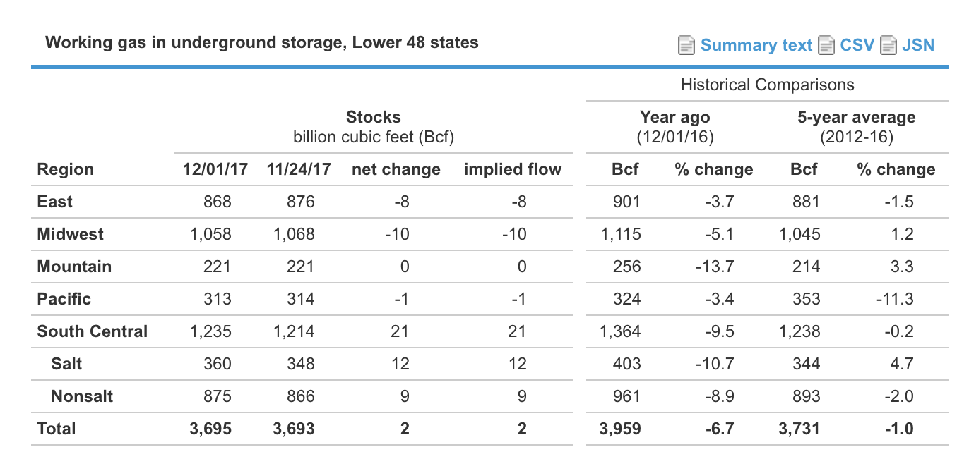 The Eia Reported A 2 Bcf Change In Storage Bringing Total Number To 3 695 Tcf This Compares 43 Last Year And 69