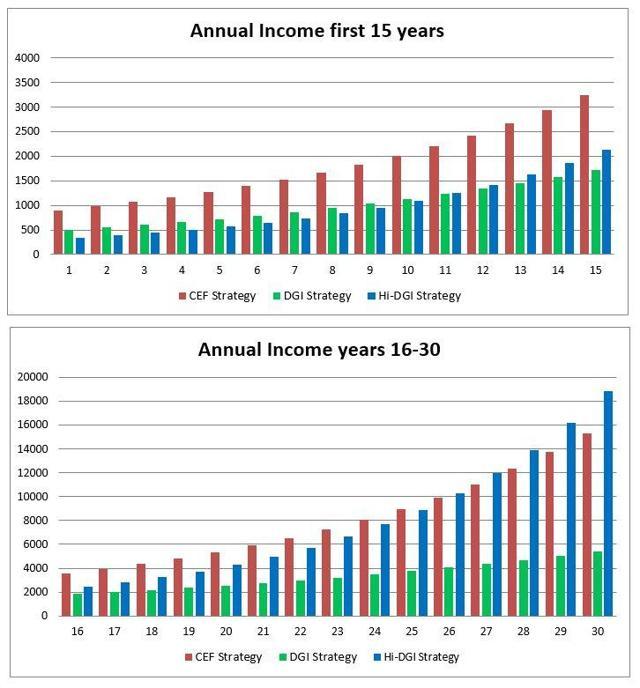 Income Comparison Chart