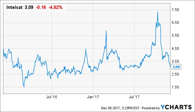 Intelsat: On Sale, 50% Off, Plus FCC Bonus Play