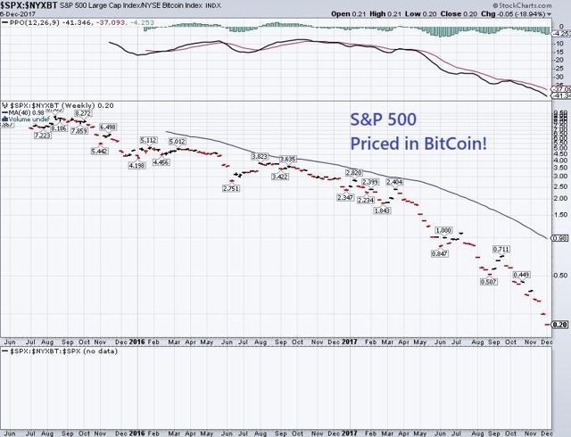 S&P 500 Priced in BitCoin from www.PhilStockWorld.com
