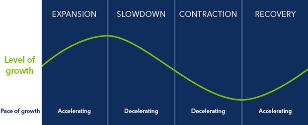 Stages of the economic cycle