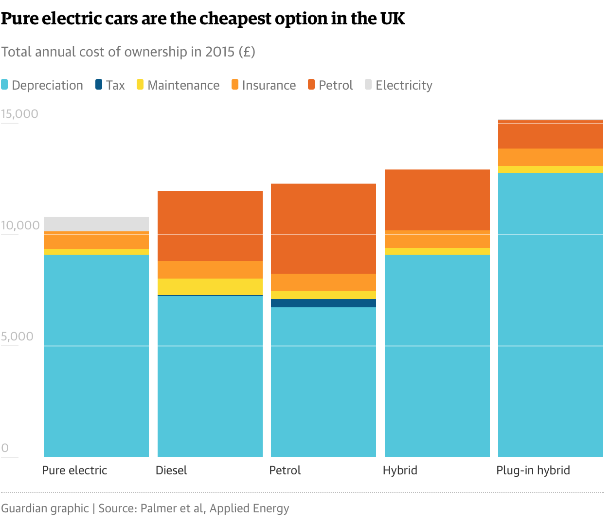 Tesla Model 3 Supply Could Be Game Changer In Uk Market How To Build A 4 Battery Switch The Green Optimistic This Advantage Will Only Increase As Costs Are Declining Quite Rapidly Government Can Then Gradually Phase Out Its Incentives And Still