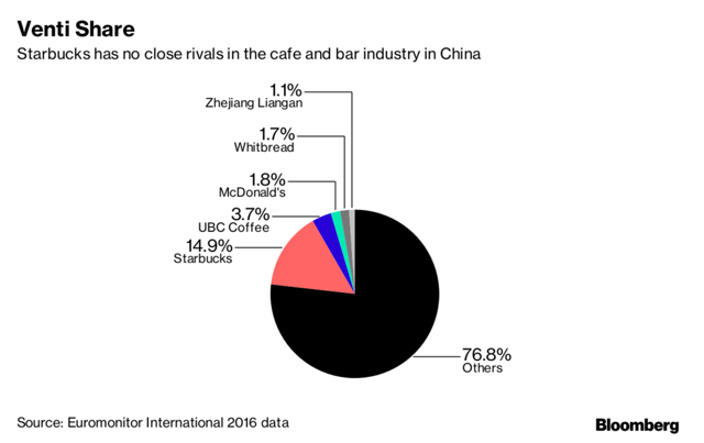 Market share of cafe in China
