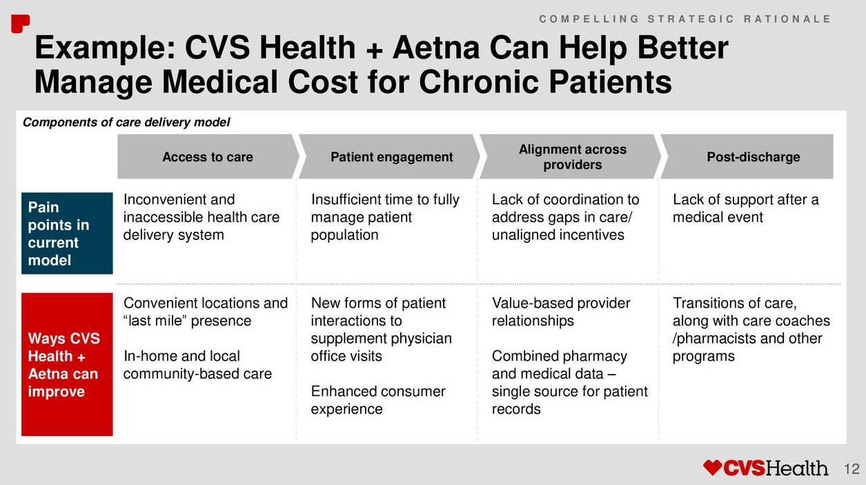 78650ac151 Ultimately this merger would according to management result in lower health  care premiums