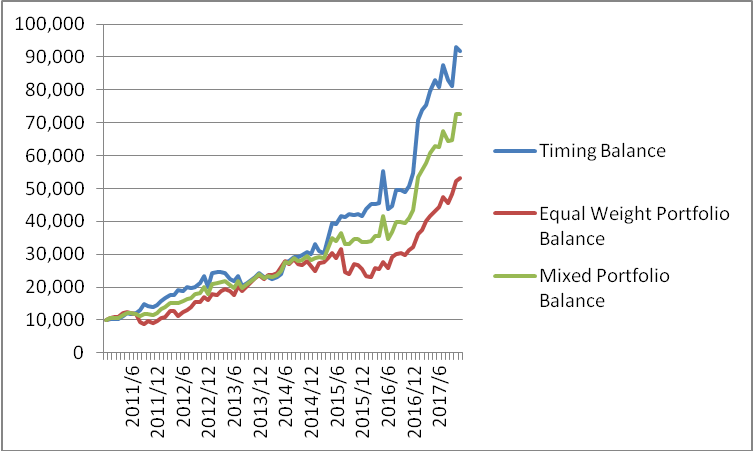 Portfolio With High Returns Uncorrelated To The U.S. Equities Market