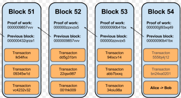 To Understand The Benefits Of IOTAs Tangle Against Blockchain We Have Get Some Facts About As An Example Will Use Bitcoins