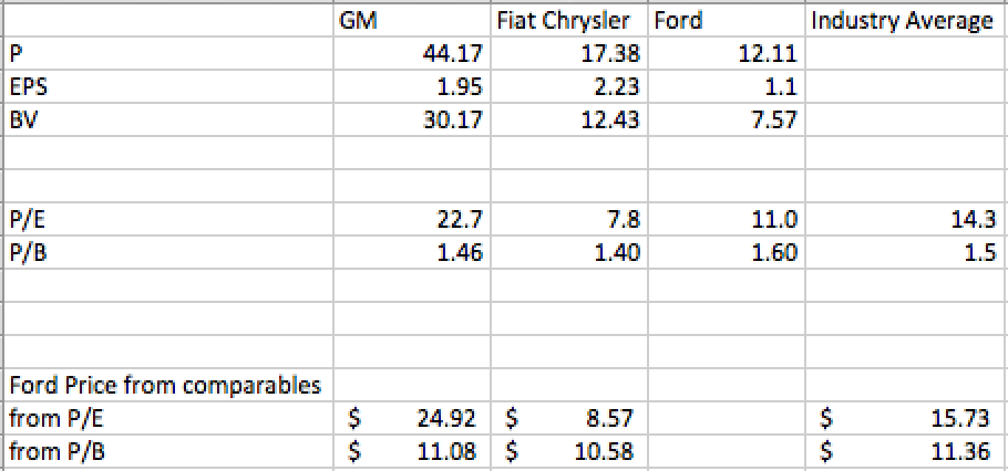 Valuation of ford motor company ford motor company nyse for Ford motor company stock price target