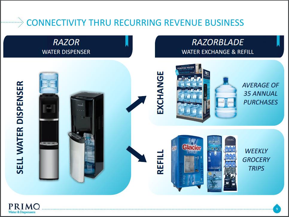 Prime Time For Primo Water - Primo Water Corporation (NASDAQ