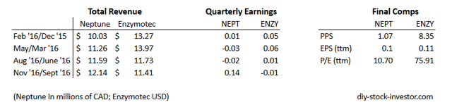 price to earnings for neptune and enzymotec