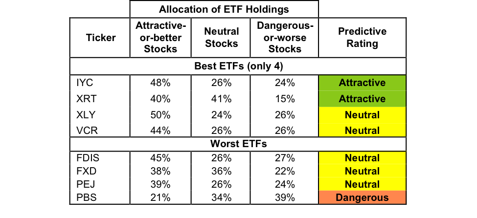 Best And Worst Q1'17: Consumer Discretionary ETFs And Mutual