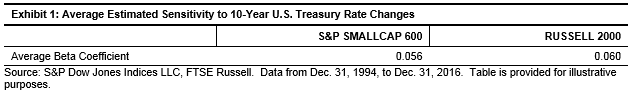 SmallCap Rising Rate Exhibit 1