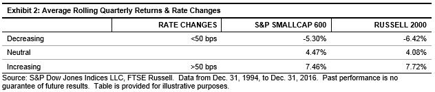 SmallCap Rising Rate Exhibit 2