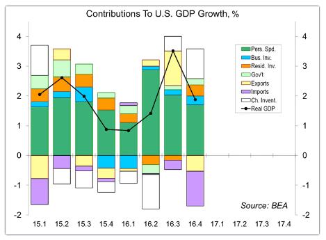 GDP growth 1-31-17.gif