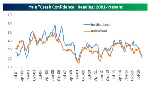 Consumer crash confidence 2-5-17.gif