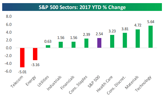sector perf 2-4-17.gif