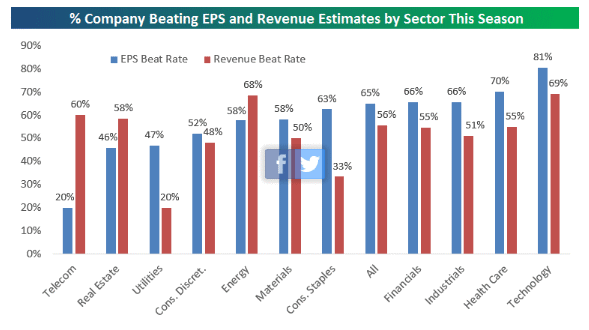 earnings by sector 2-7-17.gif
