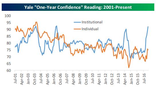 confidence readings 2-4-17.gif