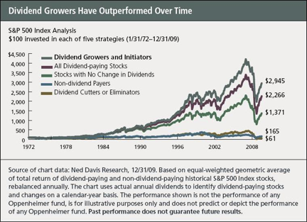 Be Careful, These Dividend Investing Mistakes Could Kill Your Retirement Plan