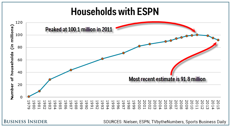 Espn Is A Sell Disney Is A Buy The Walt Disney Company Nysedis