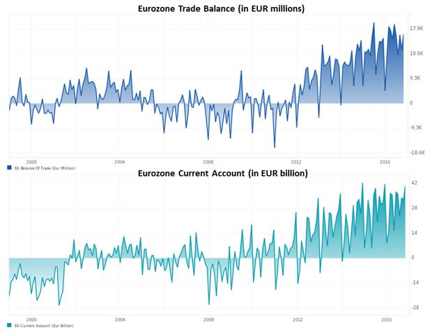 EUR Trade Balance