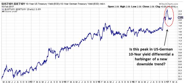 US-DE Yield Differential