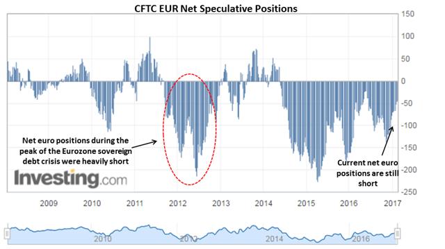 Net EUR Positions