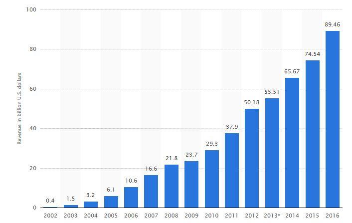 Yearly revenue growth since ipo