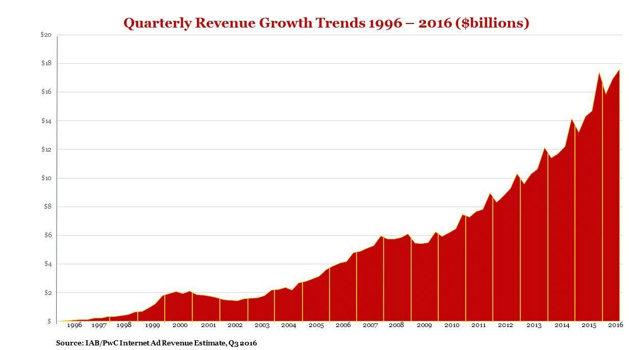Benefit From Google's Revenue Growth - Alphabet Inc ...