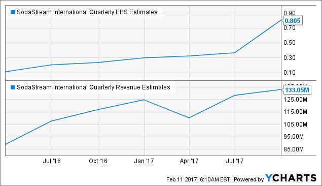 SODA Quarterly EPS Estimates Chart