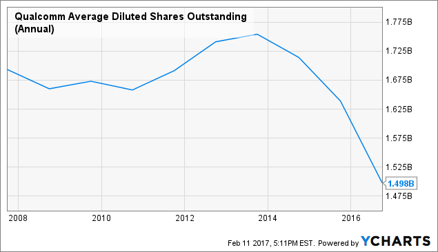 QCOM Average Diluted Shares Outstanding (Annual) Chart