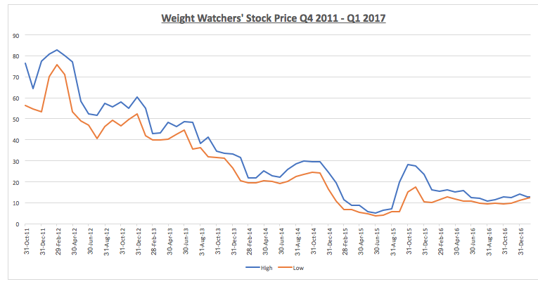 Weight Watchers: 132% Short Interest? - Weight Watchers