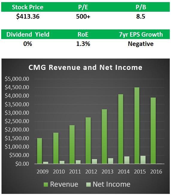 CMG Summary