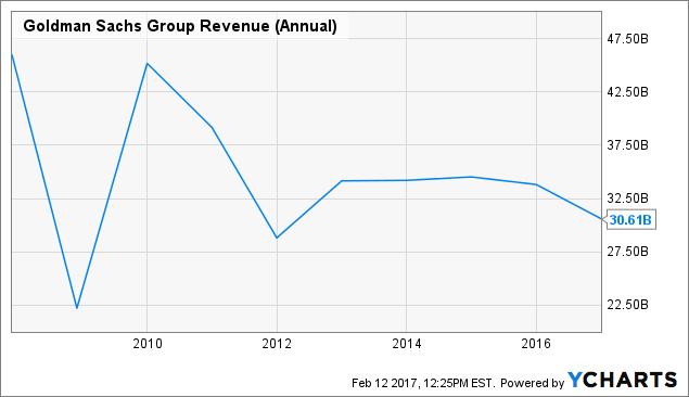 GS Revenue (Annual) Chart
