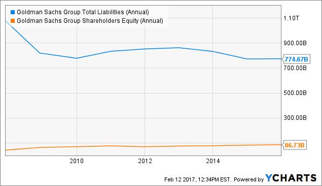 GS Total Liabilities (Annual) Chart