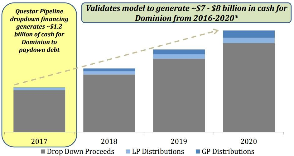 Dominion Resources A Quality Utility Stock For Dividend Income And
